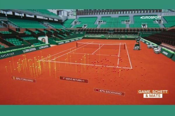 teniska statistika